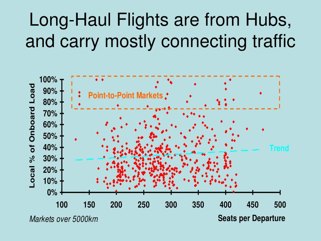 Long-Haul Flights are from Hubs, and carry mostly connecting traffic