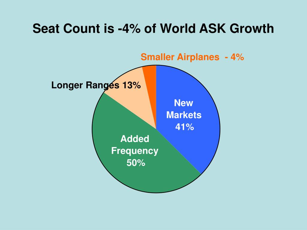 Seat Count is -4% of World ASK Growth
