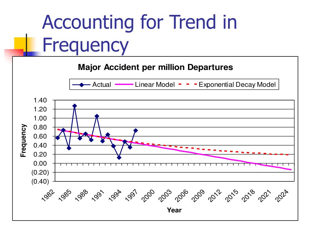 Accounting for Trend in Frequency