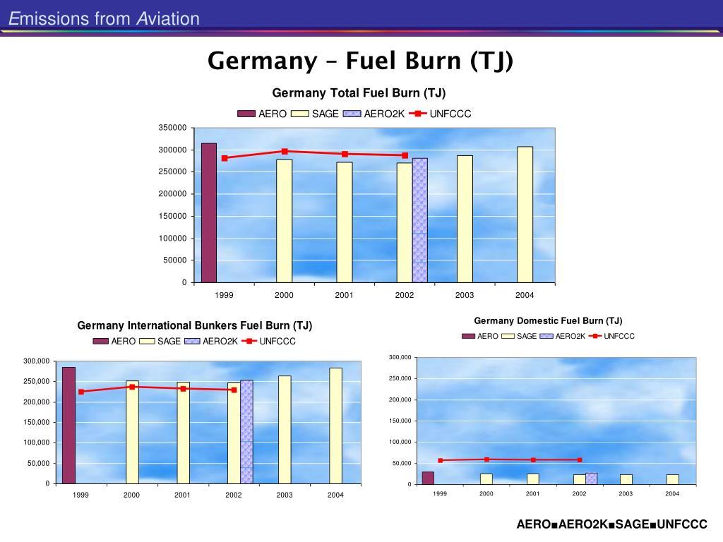 Germany – Fuel Burn (TJ)