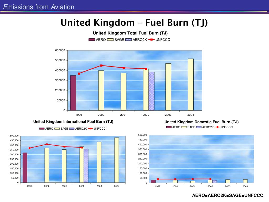United Kingdom – Fuel Burn (TJ)