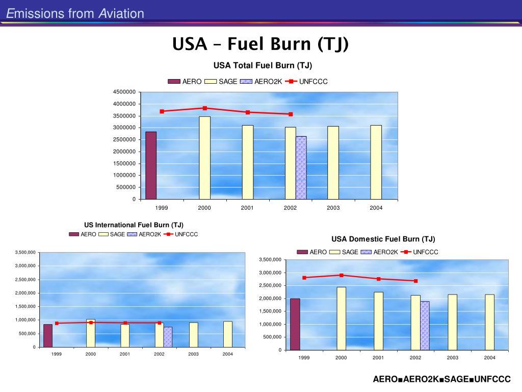 USA – Fuel Burn (TJ)