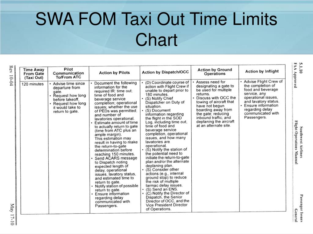 SWA FOM Taxi Out Time Limits Chart