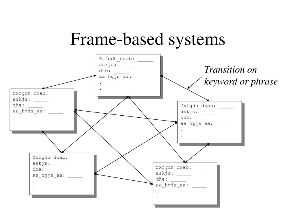 Frame-based systems