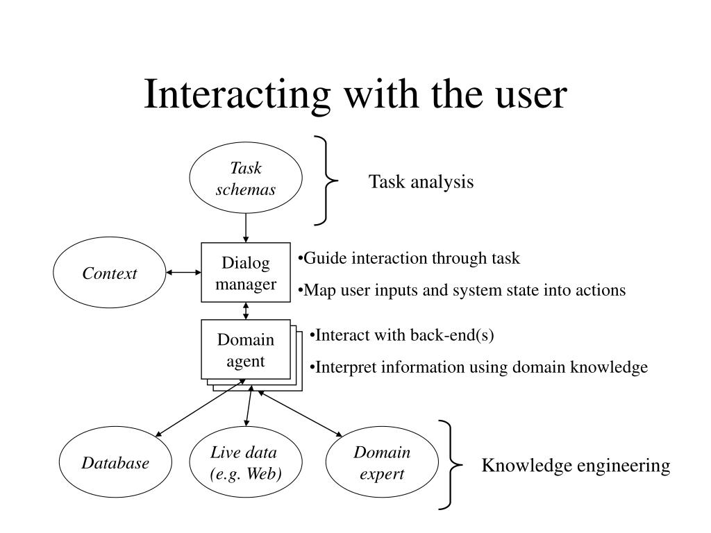 Interacting with the user