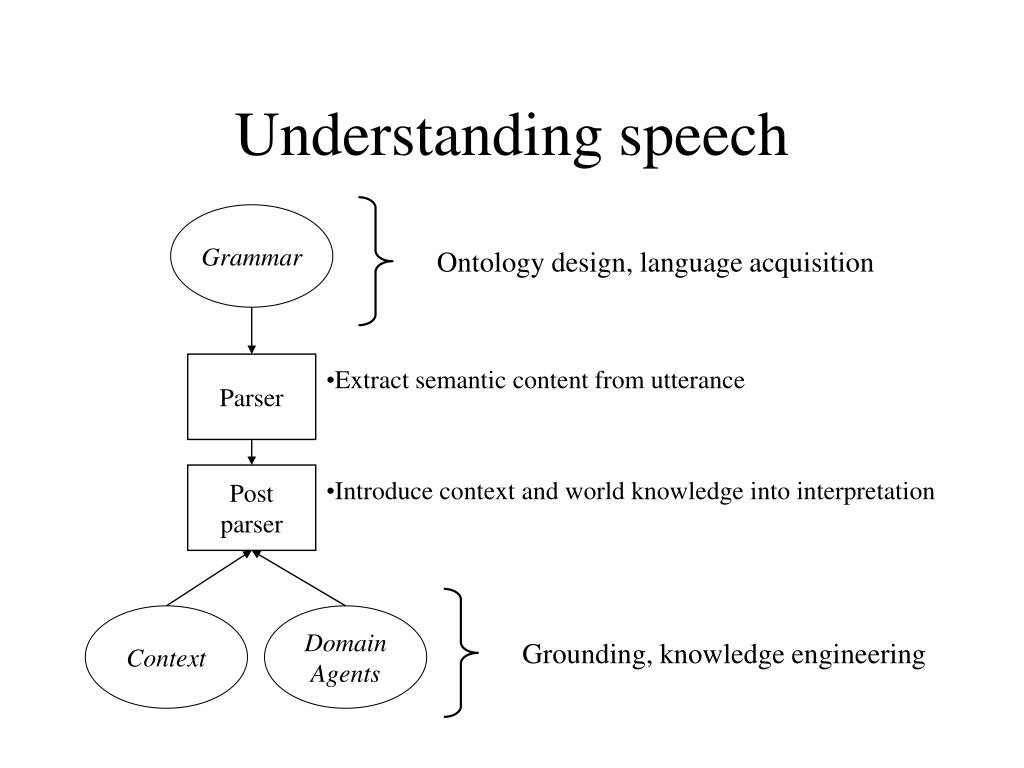 Understanding speech