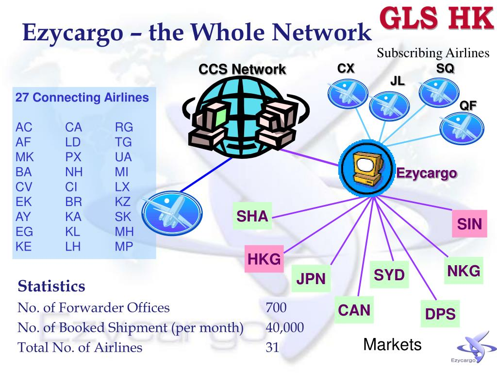 Ezycargo – the Whole Network