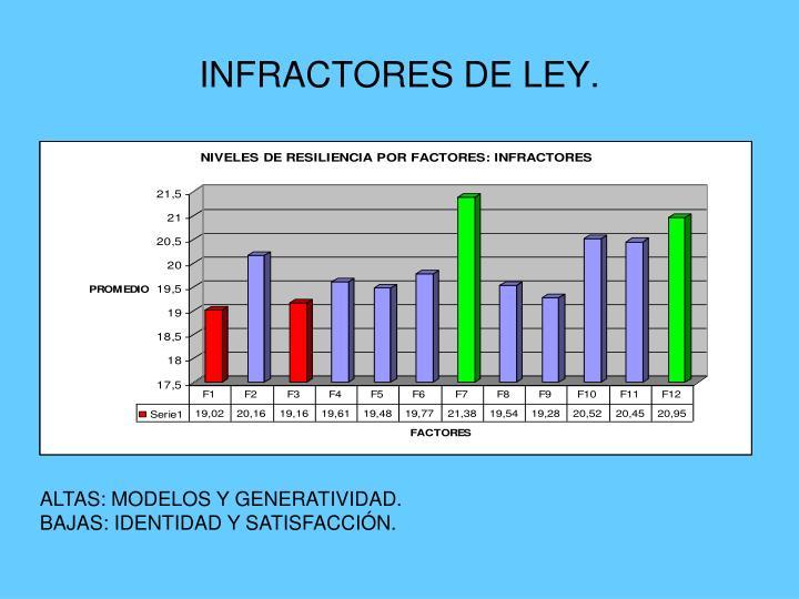 INFRACTORES DE LEY.