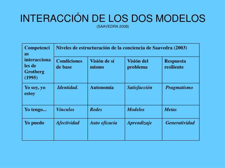 INTERACCIÓN DE LOS DOS MODELOS