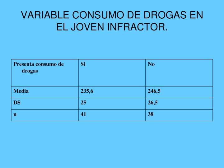 VARIABLE CONSUMO DE DROGAS EN EL JOVEN INFRACTOR.