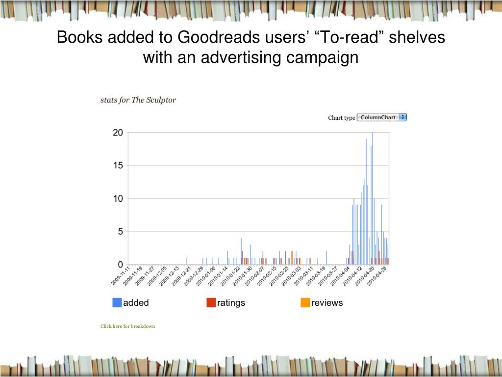"Books added to Goodreads users' ""To-read"" shelves"