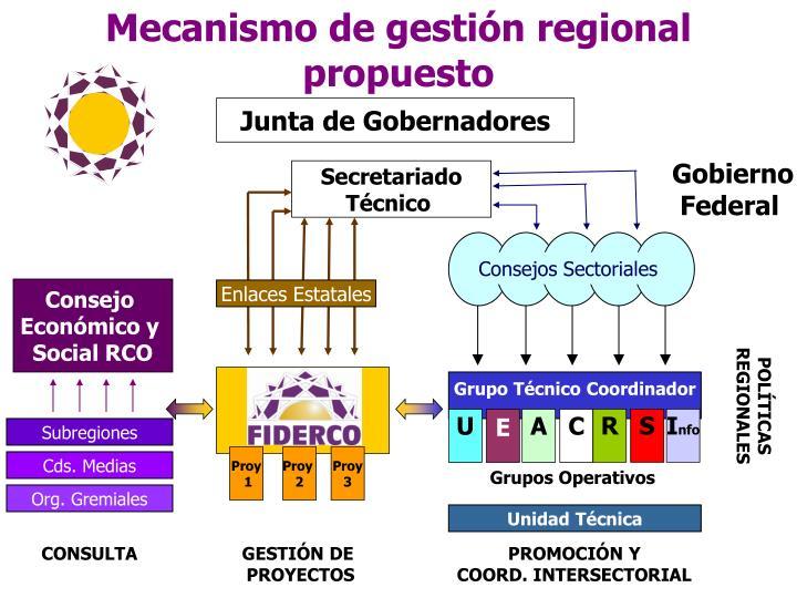 Consejos Sectoriales
