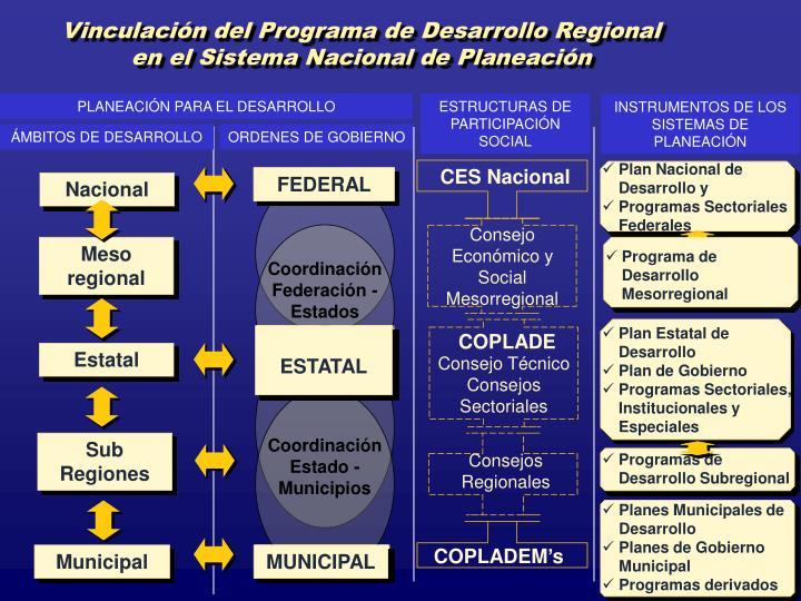 Vinculación del Programa de Desarrollo Regional en el Sistema Nacional de Planeación
