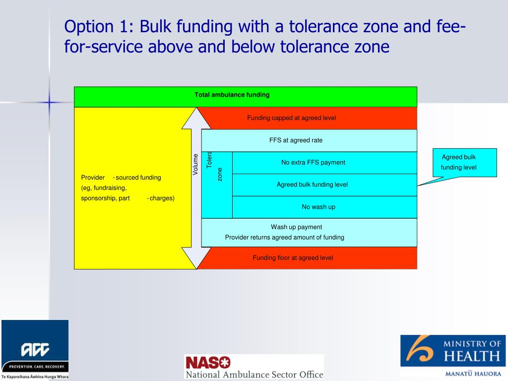 Option 1: Bulk funding with a tolerance zone and fee-for-service above and below tolerance zone