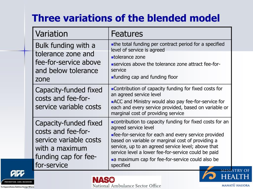 Three variations of the blended model