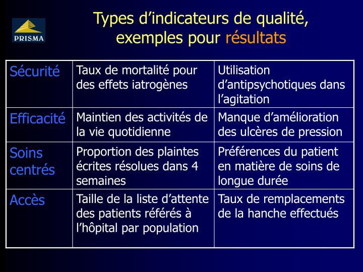Types d'indicateurs de qualité, exemples pour