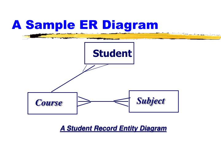 A Sample ER Diagram
