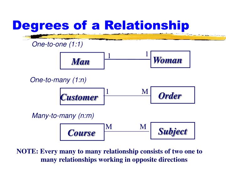 Degrees of a Relationship