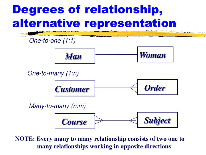 Degrees of relationship, alternative representation