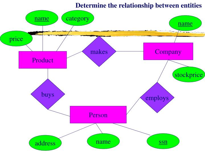 Determine the relationship between entities