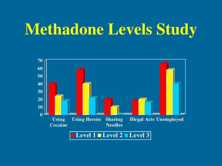Methadone Levels Study