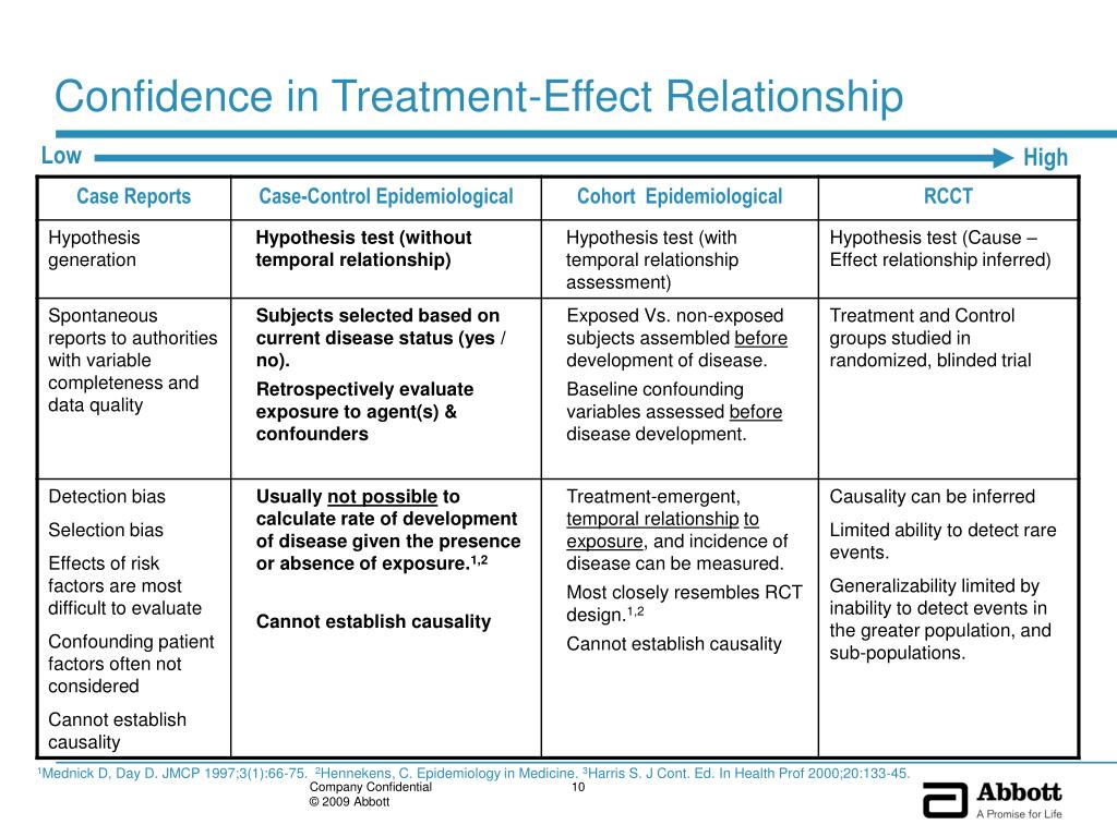 Confidence in Treatment-Effect Relationship
