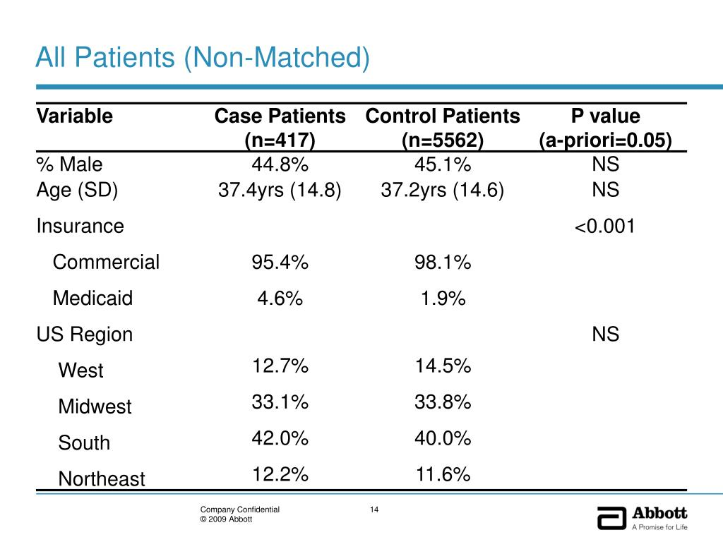 All Patients (Non-Matched)