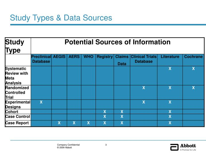 Study types data sources