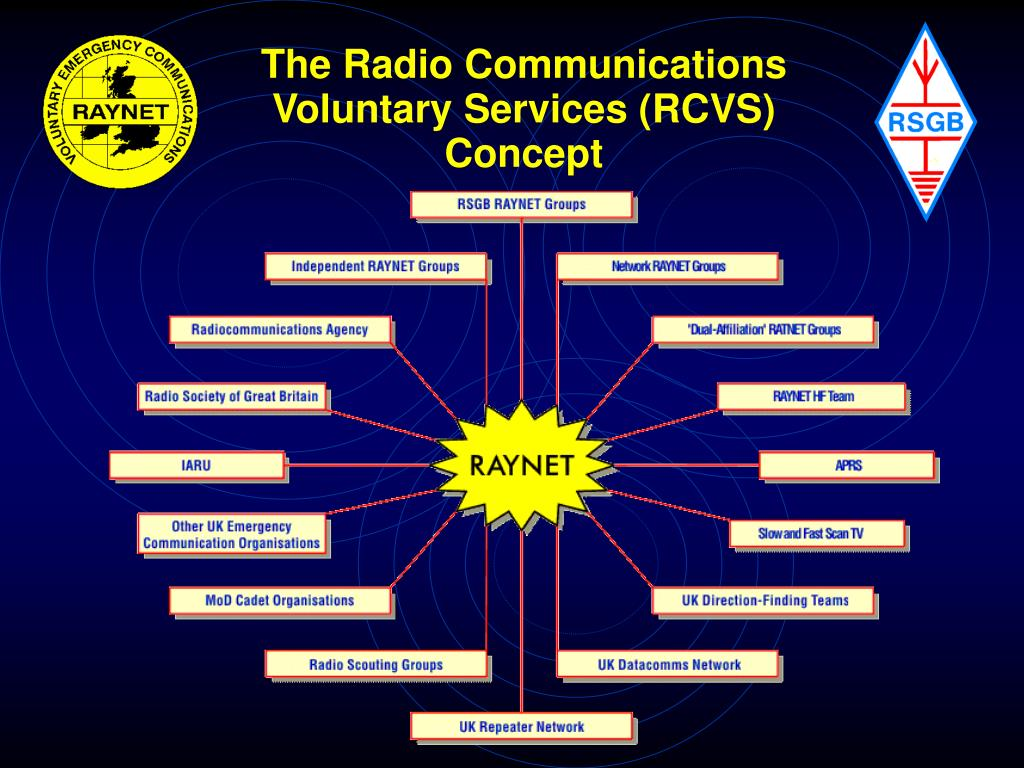The Radio Communications Voluntary Services (RCVS) Concept
