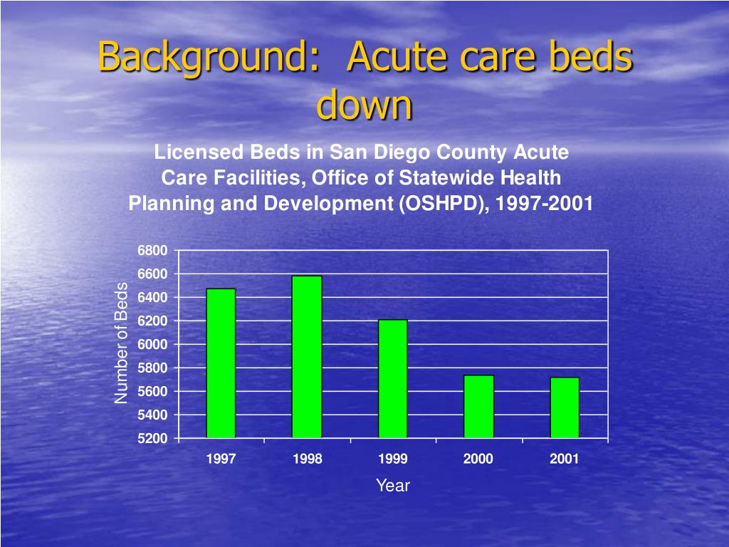 Background:  Acute care beds down