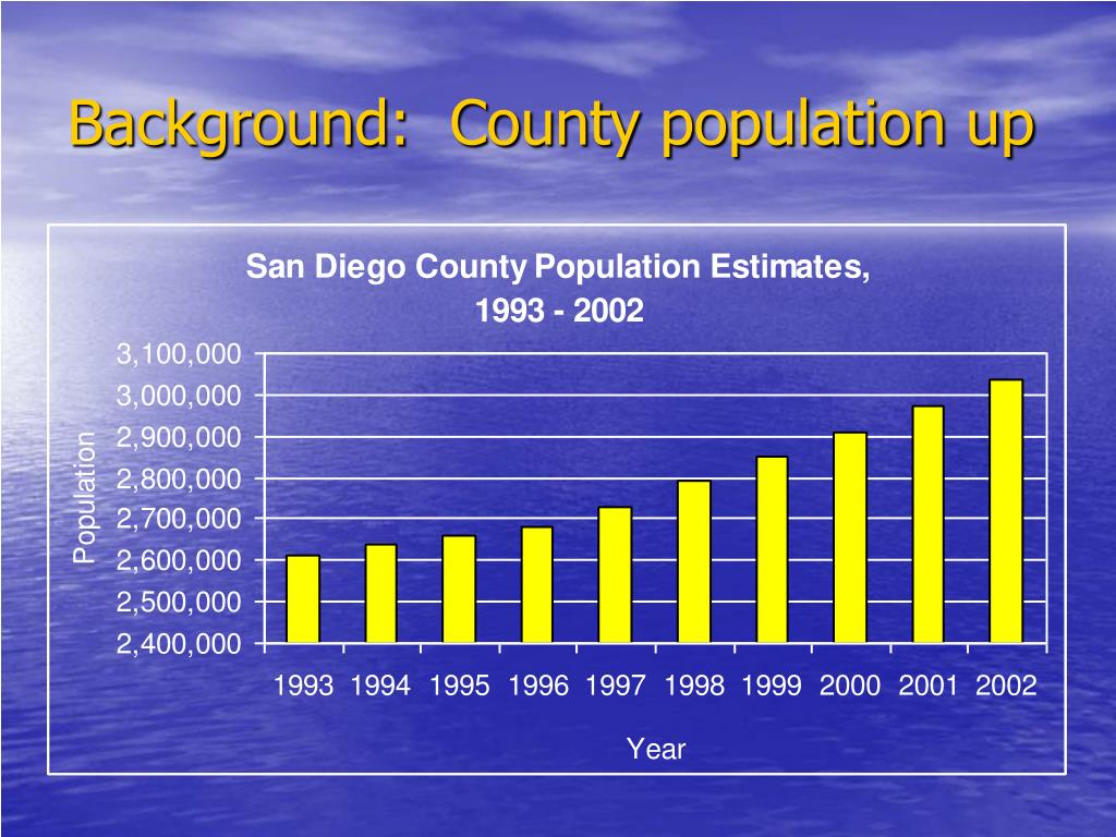Background:  County population up