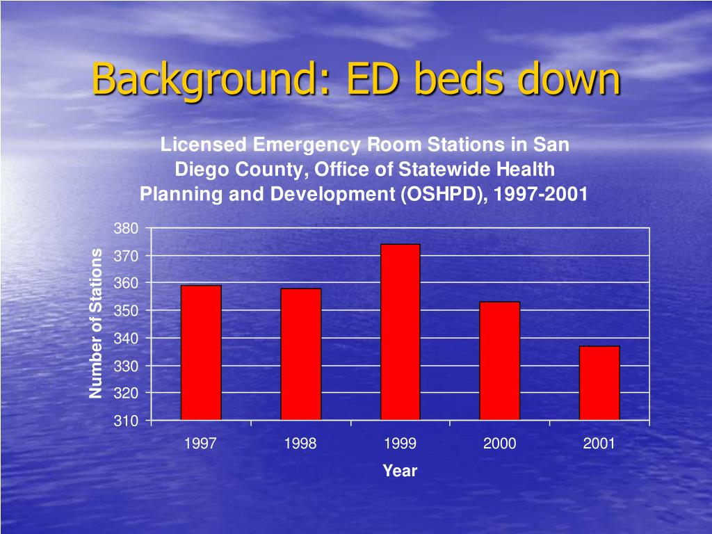 Background: ED beds down