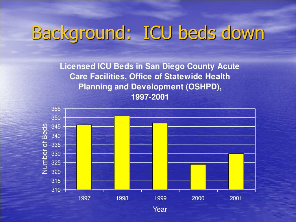 Background:  ICU beds down