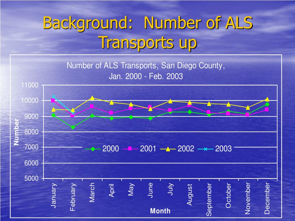 Background:  Number of ALS Transports up