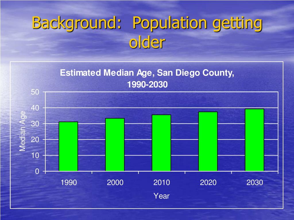 Background:  Population getting older