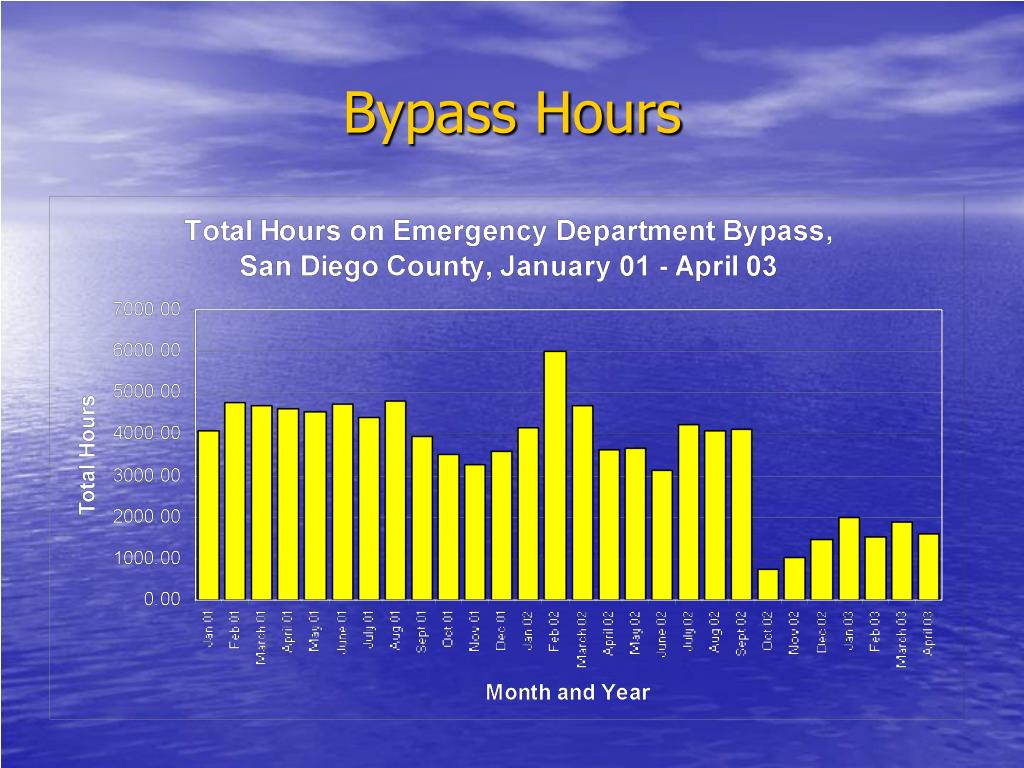 Bypass Hours