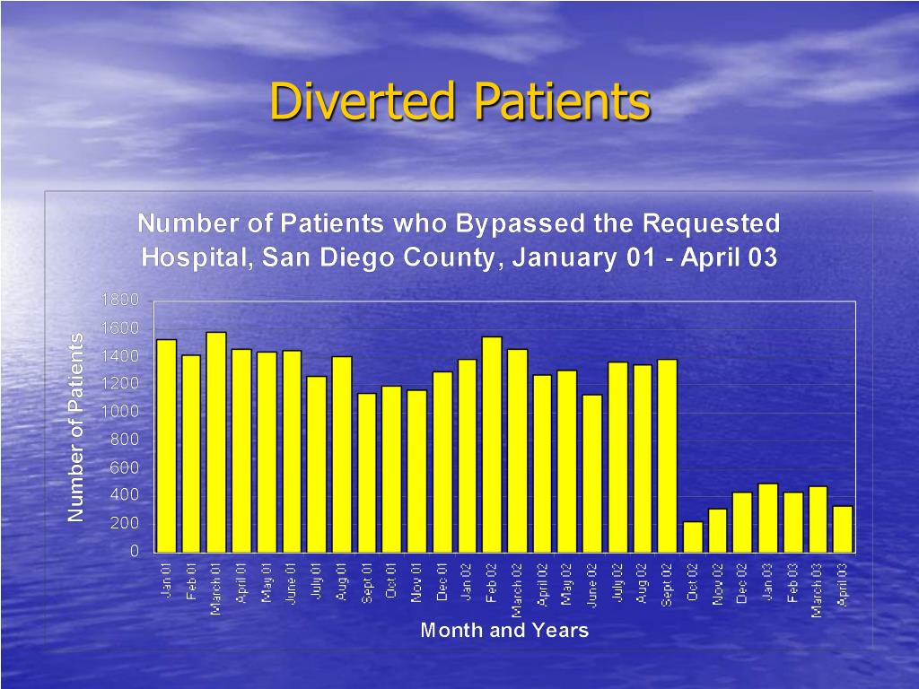 Diverted Patients