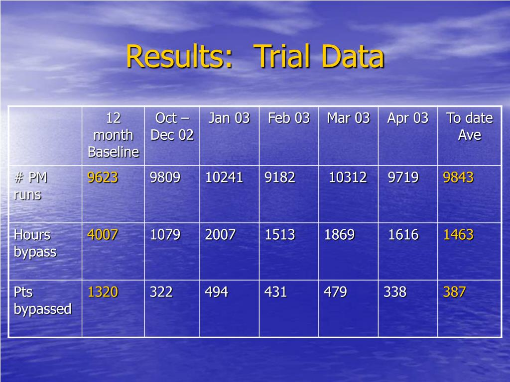 Results:  Trial Data