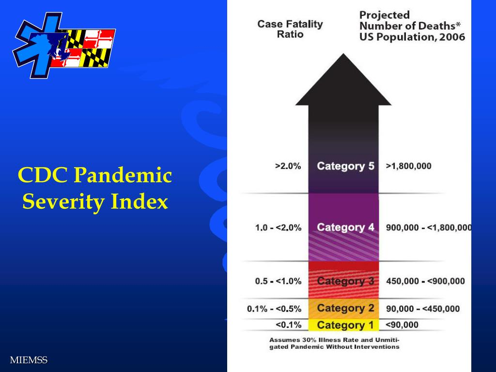 CDC Pandemic Severity Index