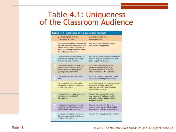 Table 4.1: Uniqueness