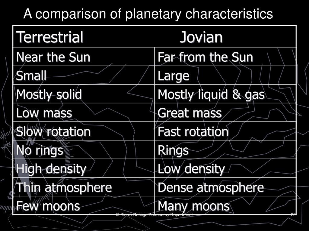 A comparison of planetary characteristics
