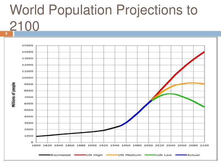 projected world population 10 projections for the global population here are 10 major findings regarding the demographic future of the world's population its projected population of 1.