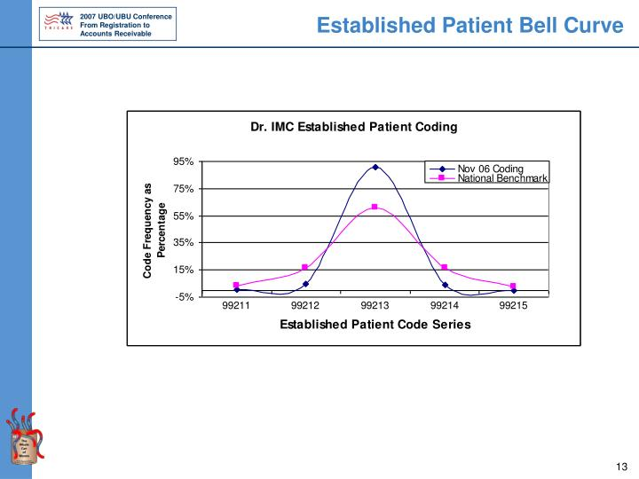 Established Patient Bell Curve