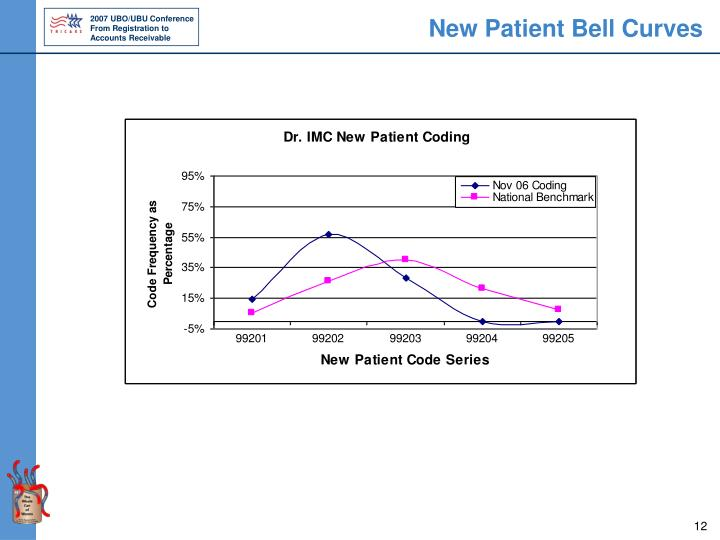 New Patient Bell Curves