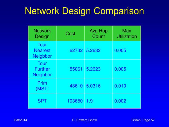Network Design Comparison