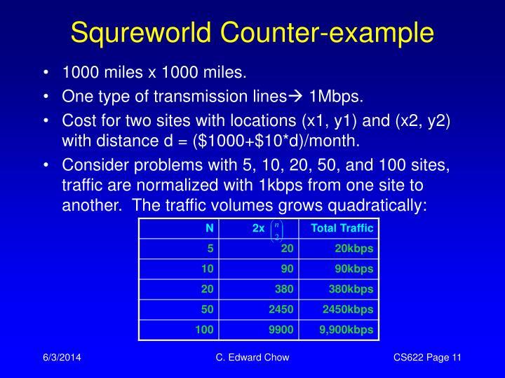 Squreworld Counter-example