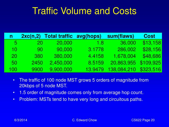 Traffic Volume and Costs
