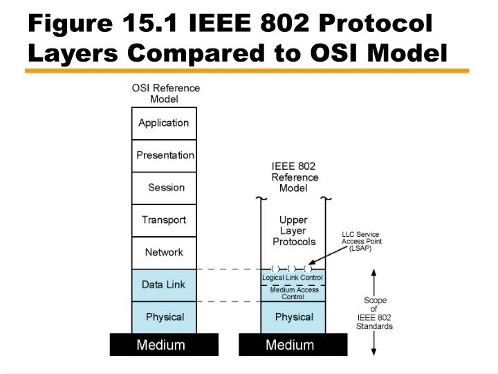 Figure 15.1 IEEE 802 Protocol Layers Compared to OSI Model