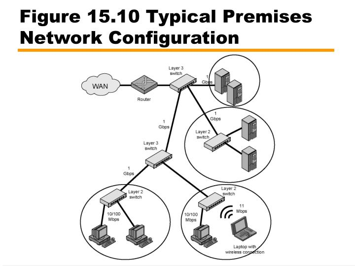 Figure 15.10 Typical Premises Network Configuration