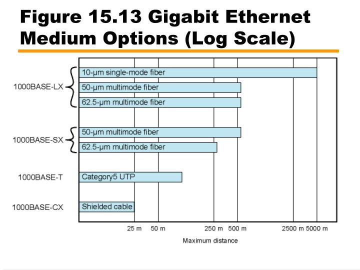 Figure 15.13 Gigabit Ethernet Medium Options (Log Scale)
